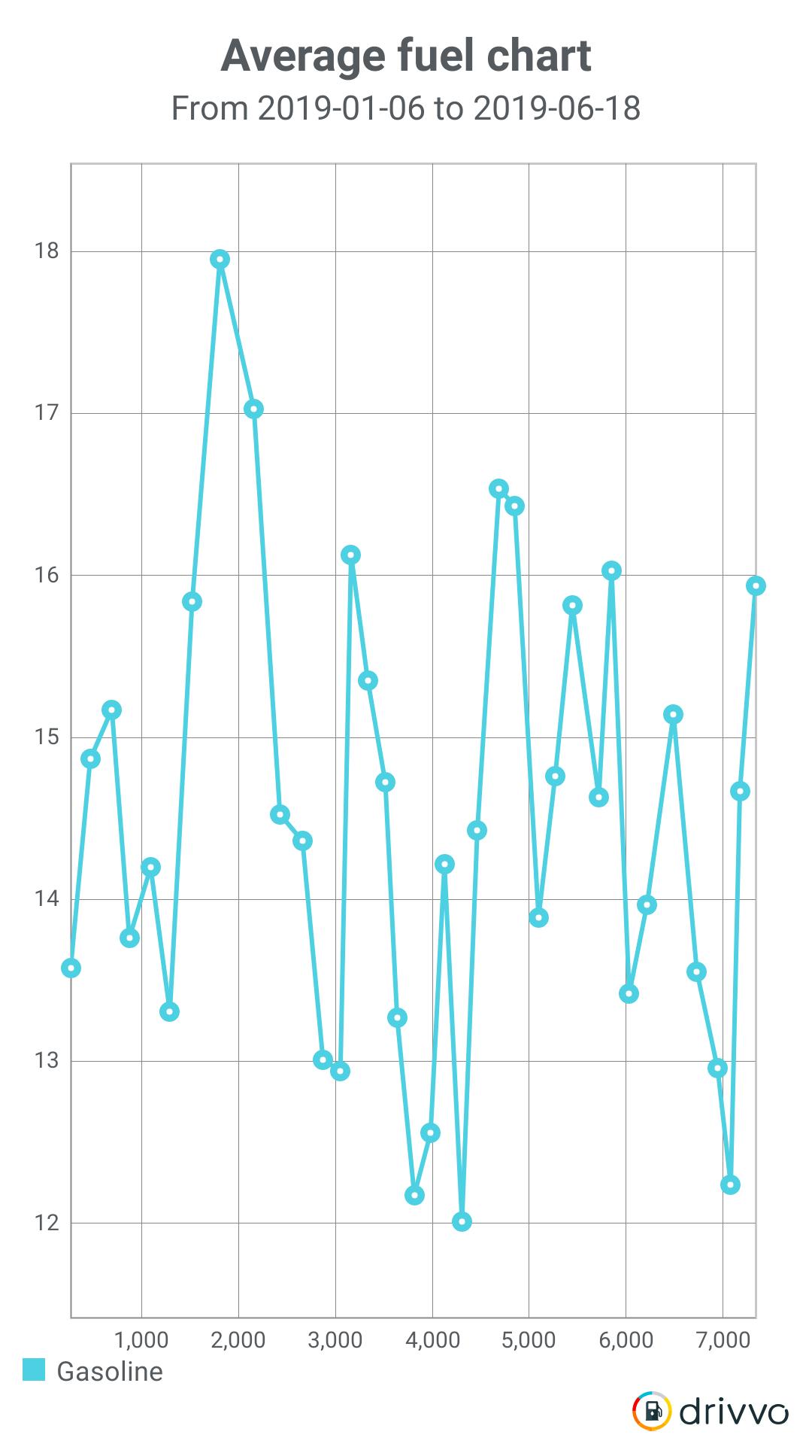 2018 Pro4x CC poor Fuel mileage..??-average-fuel-chart-1560874474119_1560906283453.png