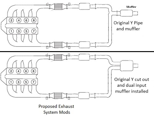 Has anyone made this exhaust system mod? | Nissan Titan Forum