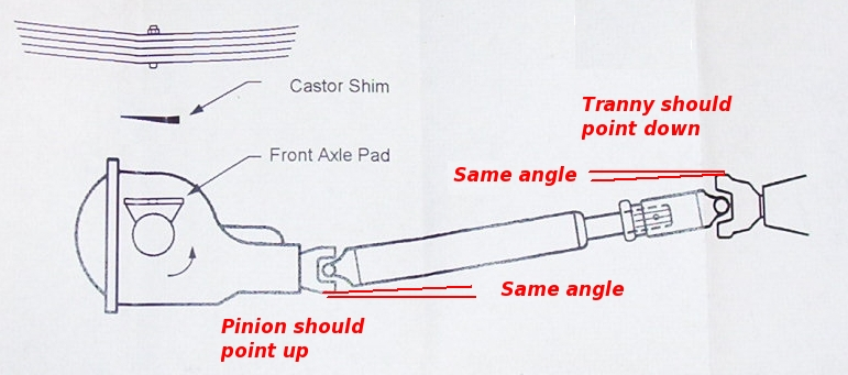 Willys Tube Frame Pro Street moreover Drive Line Angle together with  besides Img Fixed in addition Speedometer Pinion Gear Chart. on chevy rear end pinion angle