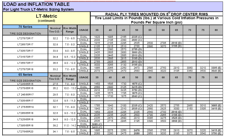 Bf Goodrich At Tyre Pressure >> Bf Goodrich All Terrain Air Pressure Help Page 2 Nissan Titan